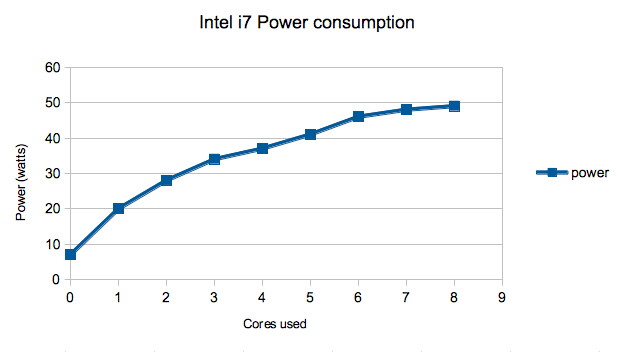 Intel i7 Power Consumption